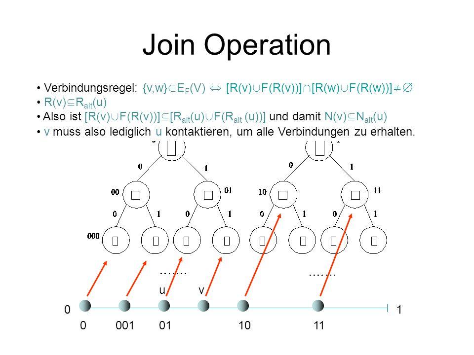 Join Operation Verbindungsregel: {v,w}∈EF(V) ⇔ [R(v)∪F(R(v))]∩[R(w)∪F(R(w))]≠∅ R(v)⊆Ralt(u)